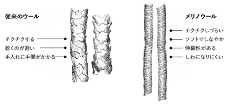 素材は「メリノウール」と「ポリエステル」のハイブリット素材