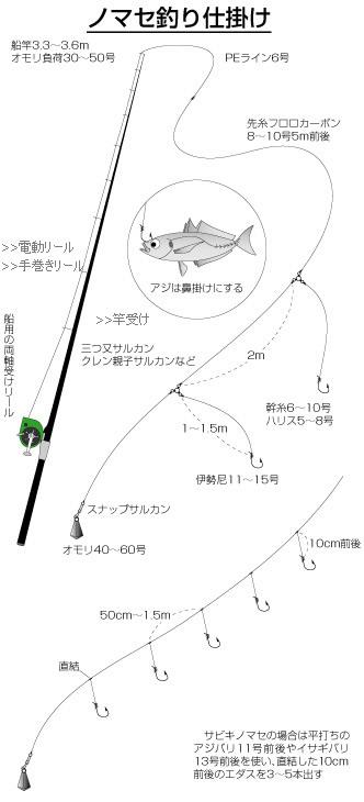 釣り 方 ハマチ